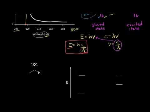 UV/Vis spectroscopy (video) | Spectroscopy | Khan Academy on mri schematic, gc schematic, hplc schematic, engineering schematic, laser schematic, spectrum analyzer schematic, electronics schematic,