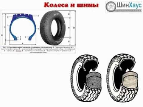 Видео №4 - Лекция о шинах и колесах