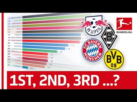 How Has The 201920 Bundesliga Table Changed Up To Matchday 17? - Powered by FDOR