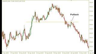 Video:Technická analýza - Price Action pullbacky v tradingu - FXstreet.cz