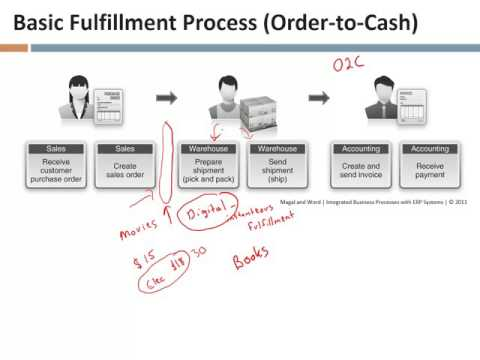 Lecture 19, The Fulfillment Process, part 1