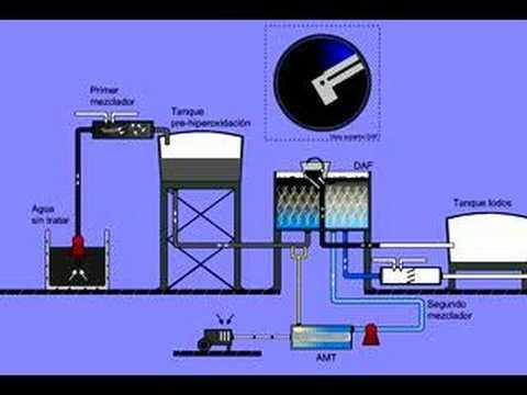 Visita a planta de tratamiento del proyecto de saneamiento - Tratamiento de agua ...