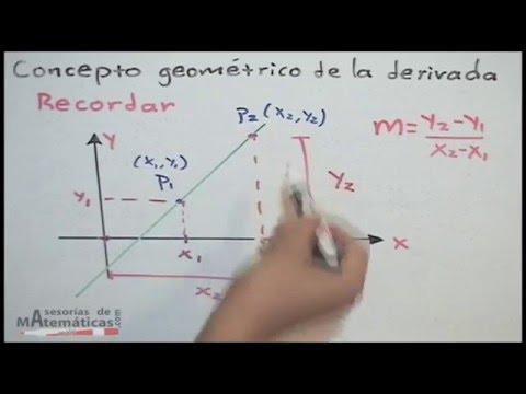 Geometrisches Konzept des Derivats