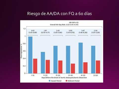Fluoroquinolonas orales y el riesgo de disección aórtica. Dra. Ana Laura Mori. Residencia de Cardiología. Hospital C. Argerich. Buenos Aires