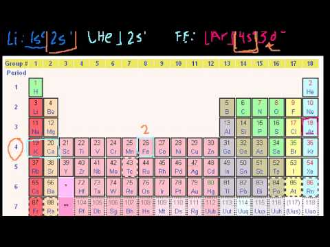 New periodic table trends khan academy periodic periodic table trends khan academy urtaz Image collections