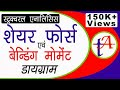 Shear Force and bending moment lecture in hindi , Strength of materials Part 5 TA0008