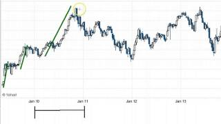 Elliot Wave Theory - Tutorial & Analysis on Bank Nifty - bse2nse.com