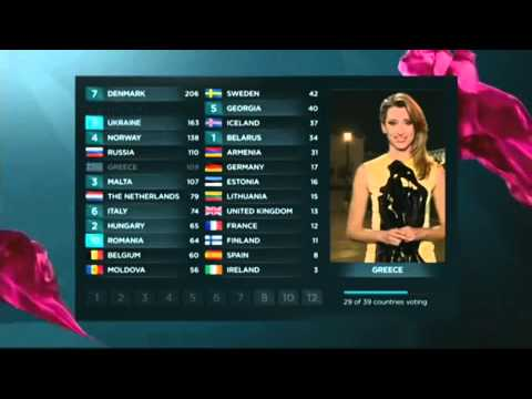 eurovision - All 12 points in the Eurovision Song Contest 2013. Final results: 1. Denmark: Emmelie de Forest - Only Teardrops, 281 points 2. Azerbaijan: Farid Mammadov - ...