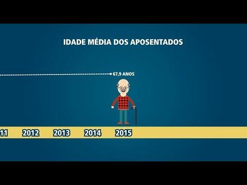 Foto para Envelhecimento populacional X Previdência