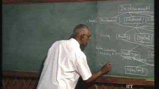 Lecture - 2 Principles Of Mechanical Measurements