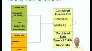 Mod-01 Lec-01 Programs And Data