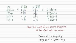 Intermediate Algebra - Functions: Inverse Function Notation