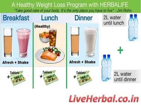 HEALTHY BREAKFAST - The Most Important Meal of your Day