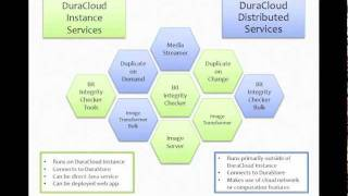 Webinar: A Technical Overview Of DuraCloud