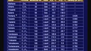 Mod-01 Lec-04 Lecture-04-Polymer Raw Materials