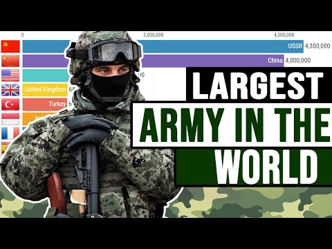 TOP 10 Largest Armies in the World (1950 – 2019)