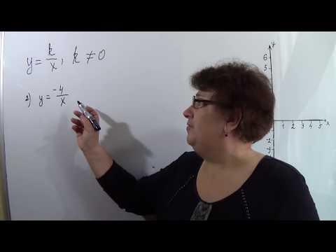 Гипербола. Функция k/x и её график