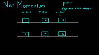 See more videos at:http://talkboard.com.au/In this video, we look at how to find the velocity of objects after a collision using momentum. We apply the principle that during a collision, the momentum of our system is unchanged as momentum is conserved.
