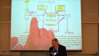 PHARMACOKINETICS; Absorption&Distribution By Professor Fink