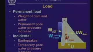 Lecture - 24 Geologic Considerations In Dam Construction