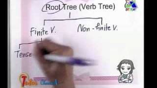 Tutor Channel Tree Tacticครูพี่แนน Part 1