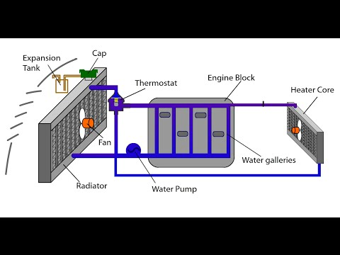 Automotive Appreciation 10, Engine Cooling System Animation