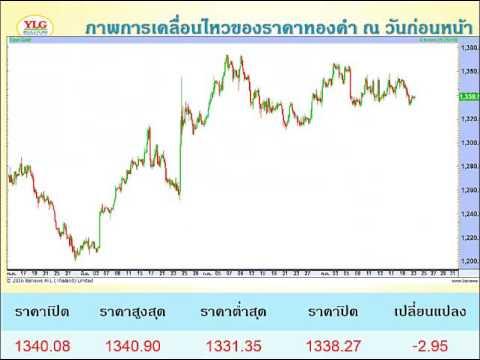 YLG บทวิเคราะห์ราคาทองคำประจำวัน 23-08-16