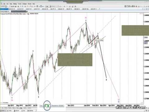 Jody Samuels: Top Down Analysis on Live Markets