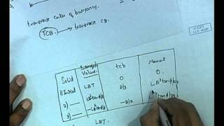 Mod-01 Lec-05 Problems In Stability - I