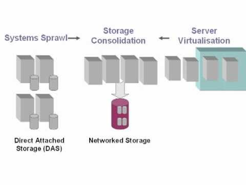 storage - The definitive guide to enterprise storage systems - from http://www.2decipher.com. Traditional DAS systems are being replaced by NAS or SAN solutions. Find ...