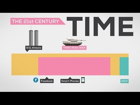 The History and Future of Everything -- Time