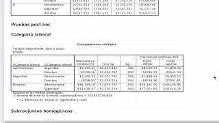 Análisis de la varianza ANOVA con SPSS
