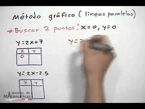 Linearen Gleichungen: grafische Methode (parallele Linien)