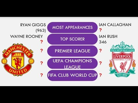 Liverpool Vs Manchester United Rivalry Comparison ⚽ Total Match, Goal, Trophies, Club Info
