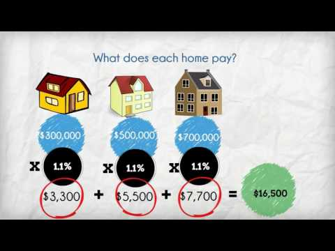 Property Taxes: Taxes, assessment and rates
