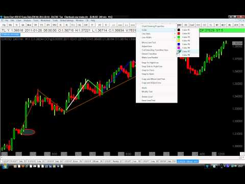 How To Trade Elliott Wave Like A Pro Successfully