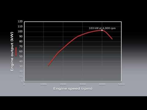 AUDI 2003 2.0l R4 TDI 103kW