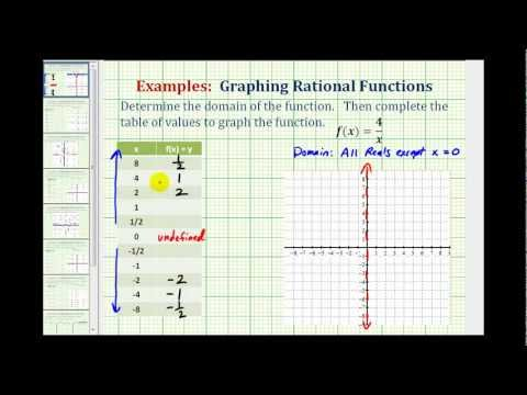 Ex 1:  Graphing Rational Functions