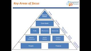 Balanced Scorecard For Charity&Welfare Organisations