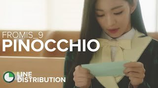 FROMIS_9 (프로미스나인) - Pinocchio: Line Distribution