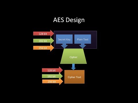 aes tutorial, cryptography Advanced Encryption Standard AES Tutorial,fips 197