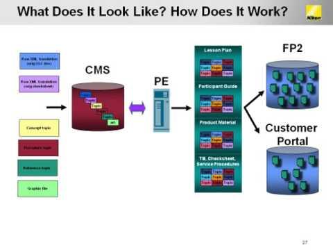 How DITA Transformed Content at Nikon Precision [SFBay Arbortext PTC User Meeting]