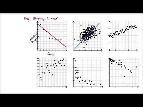 Bivariate    relationship    linearity  strength and direction