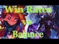 How to Balance League of Legends