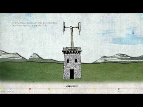 Pocket History of Communication