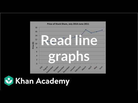 lesson 3 homework practice misleading graphs and statistics answers