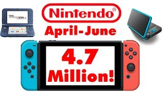 ►Help Me Hit 10K Subs! https://www.youtube.com/c/JSkeletonPlaysGames?sub_confirmation=1Sources:https://www.nintendo.co.jp/ir/en/&http://nintendoeverything.com/nintendo-q1-financial-results-fy32018-switch-at-4-7-million-shipped-total/FOLLOW ME ON:►CALL OF DUTY/DESTINY/MORE GAMING CHANNEL: https://www.YouTube.com/JSkeleton92?sub_confirmation=1►NINTENDO CHANNEL: https://www.youtube.com/c/JSkeletonPlaysGames?sub_confirmation=1►Twitter: https://www.twitter.com/JSkeleton92►Facebook: https://www.facebook.com/JSkeleton92Cover Music (often) used with Permission by:CSGuitar89: https://www.youtube.com/user/CSGuitar89