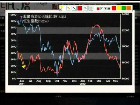 「信號導航」- 嚴重超賣 反彈後再跌 - 2012年5月17日(星期四)