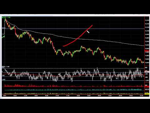 Trading Rules For A Momentum Setup – The Daytrading Room