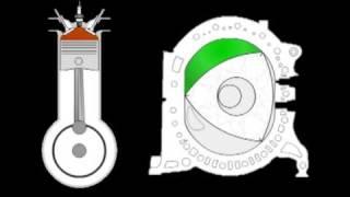 Funcionamiento Motor Rotativo